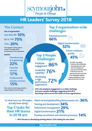 HR Leaders' Survey 2018